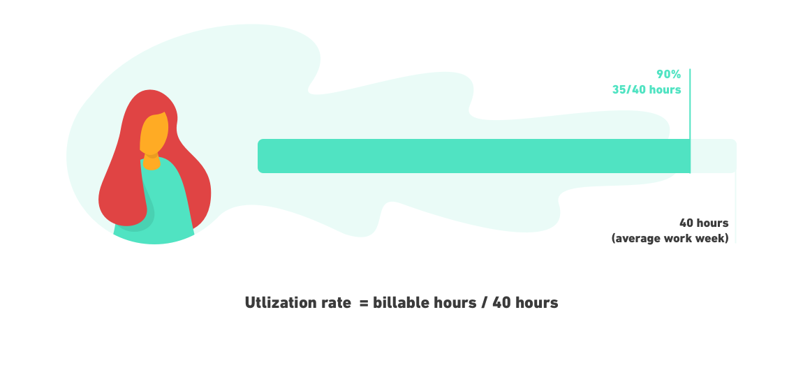 Agency Utilization Rate